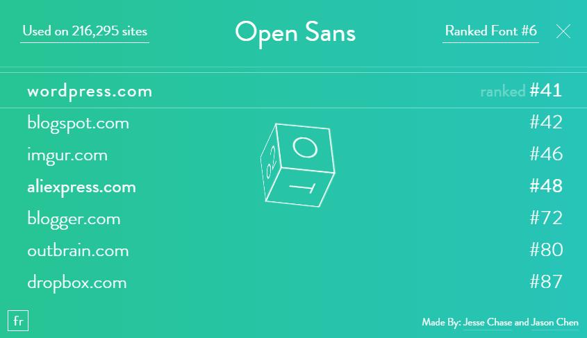 Font reach popular fonts