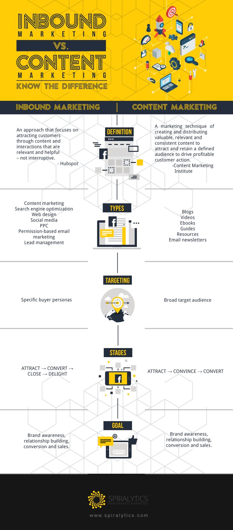 Infographic Content Marketing vs Inbound Marketing