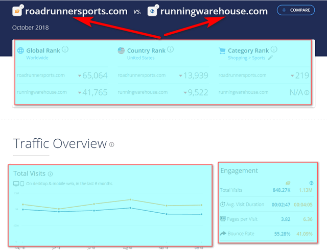 similarweb traffic comparison ahrefs