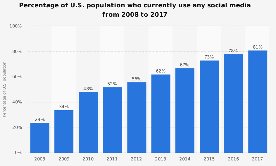 social media users in united states