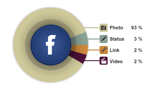types of content shared on facebook