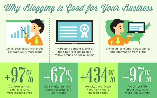 why blogging for business