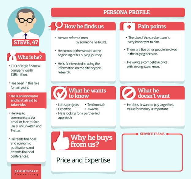 Business Executive Buyers
