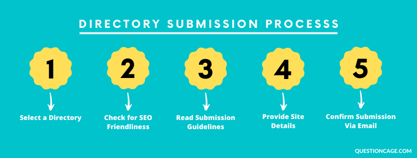 Directory Submission Process