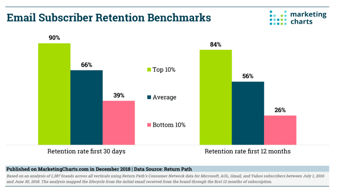 Email Subscribers Retention Benchmarks